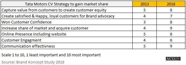 Tata Motors CV Strategy to gain market share