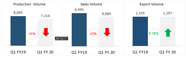Indian Automotive Sales Production and Export Analysis Q1 FY 2020