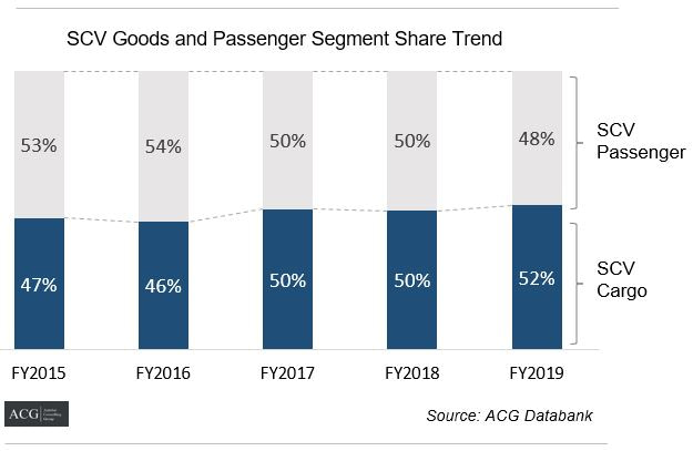 SCV passenger and SCV Cargo segment share trend