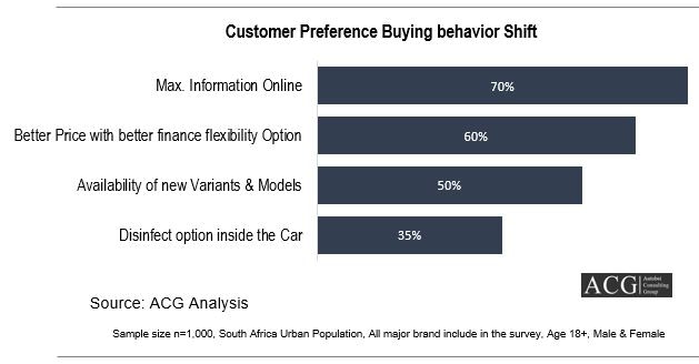 South Africa customer buying behavior shift