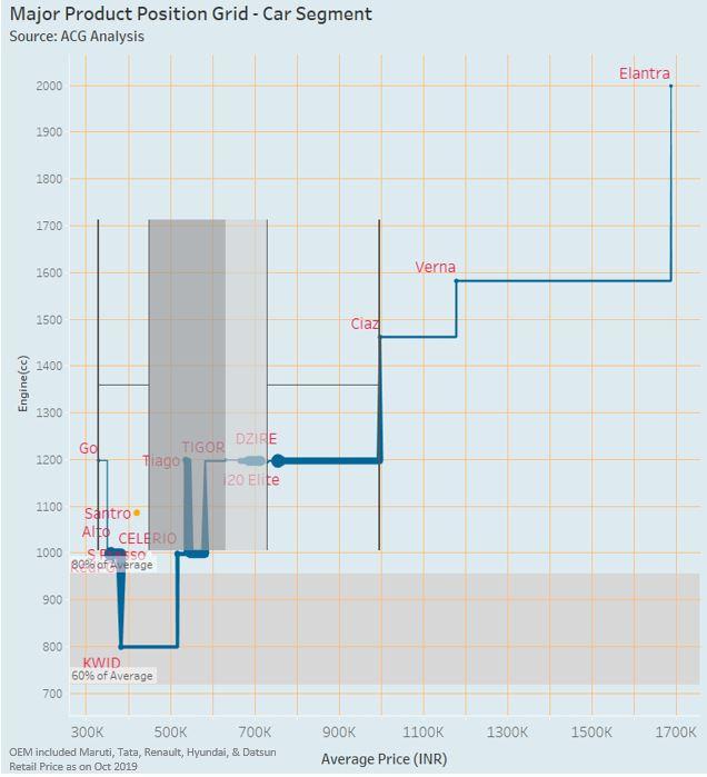 Indian Car Key Model Grid Analysis