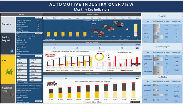 ACG Automotive Subscription Dashboard