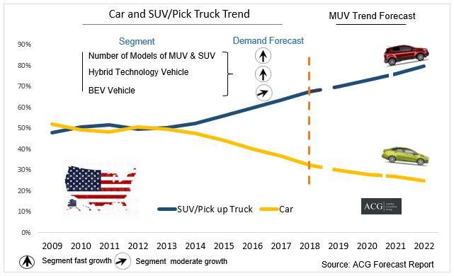 SUV MUV and Car forecast of US market