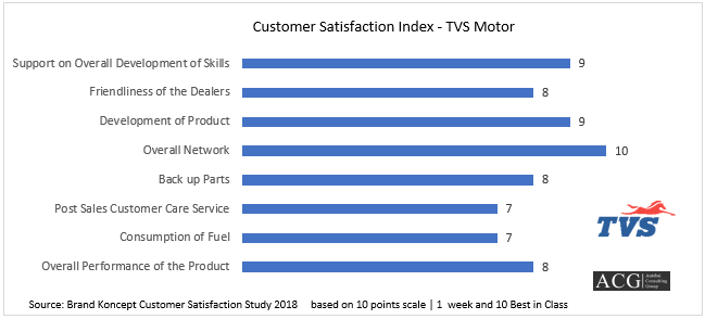 Customer Satisfaction Index - TVS Motor