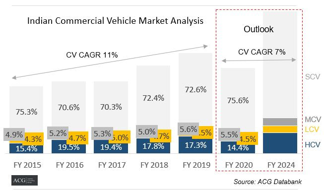 Indian Commercial vehicle market Analysis and Forecast 2024