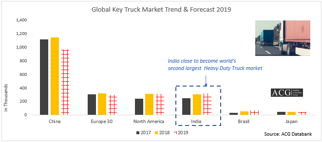 Global key Truck Markets and Forecast 2019