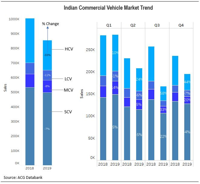 Quarter wise Indian Commercial Vehicle Industry Trend 2019