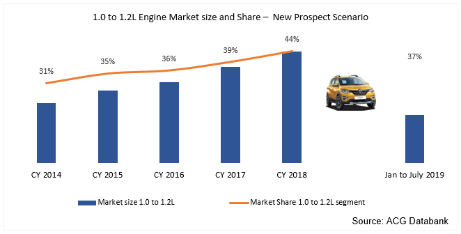 1.0 to 1.2litre engine Indian car market size and market share