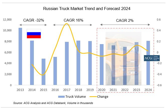 Russian Truck Market Trend and Forecast 2024