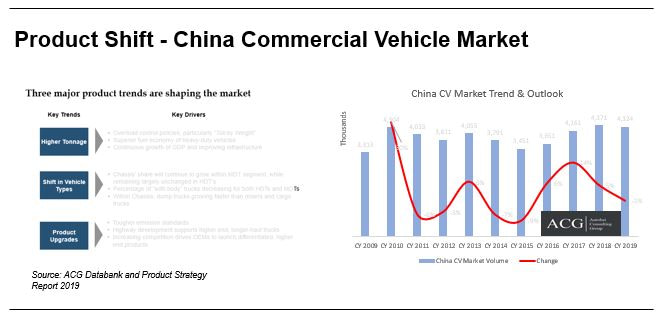 China Commercial Vehicle and Product Strategy