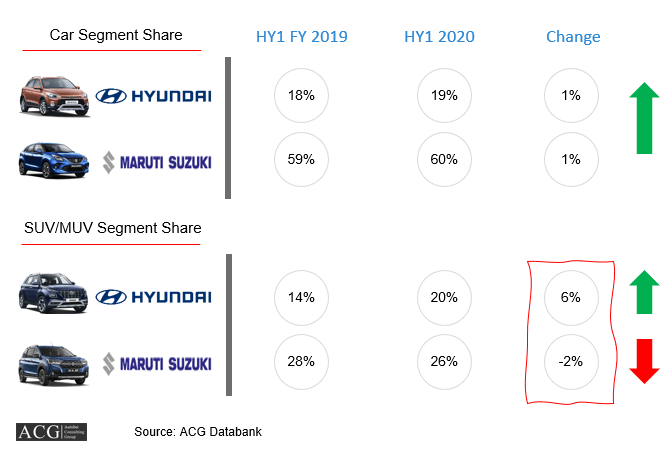 Indian Car Market Analysis HY1 FY 2020