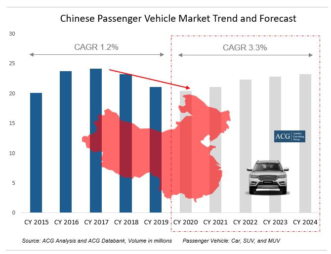 China passenger vehicle market trend and Forecast