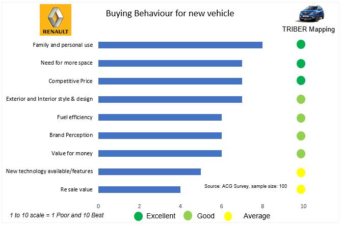 Buying behavior survey of car customers in India