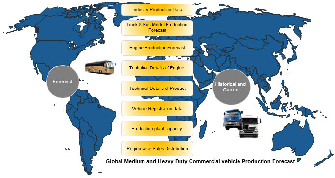 Global Medium and Heavy Duty Commercial vehicle model wise Production Forecast data