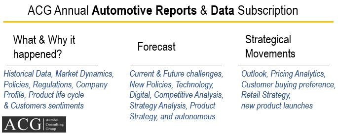 ACG Annual Automotive Reports & Data Subscription