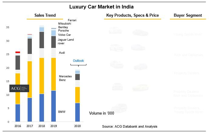 Luxury car Market in India and Forecast