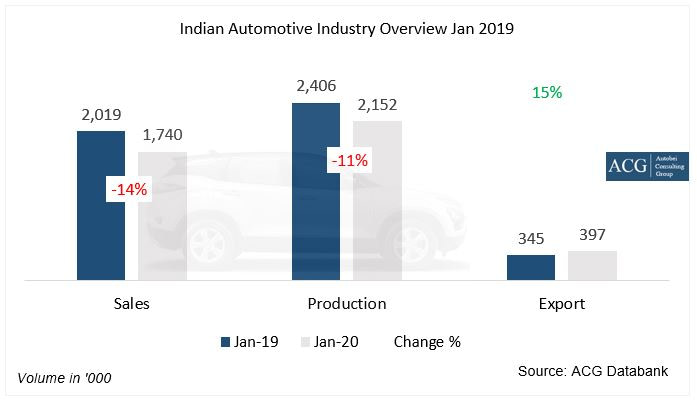 Indian Automotive Industry Analysis Jan 2020