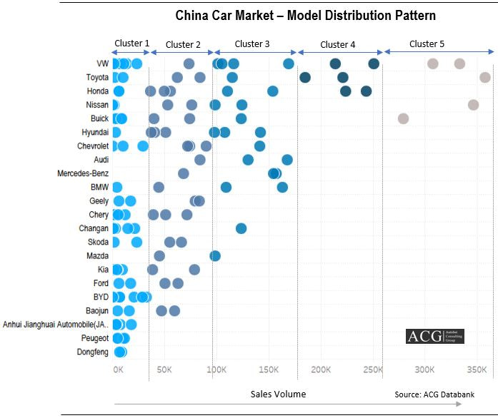 China Car Market Model wise Sales and distribution