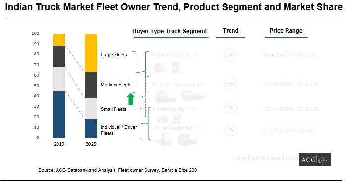 Truck Fleet owner segment, key models and Price range and Truck segment