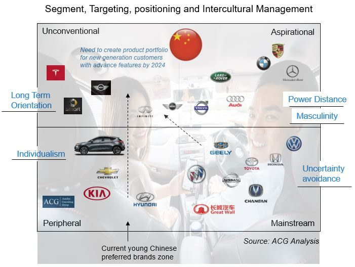 Segment, Targeting, Positioning, and Intercultural Management of Chinese Car Market
