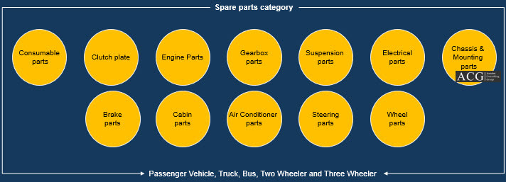 Auto parts database of Indian Automobile Industry
