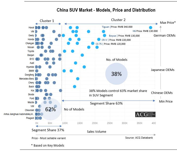 Chinese SUV Models sales distribution and Pricing Analysis
