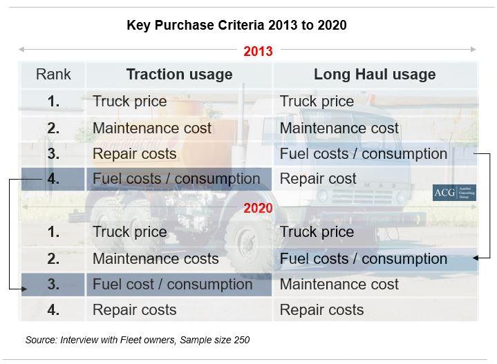 Key Truck Purchase criteria in Russian Truck market