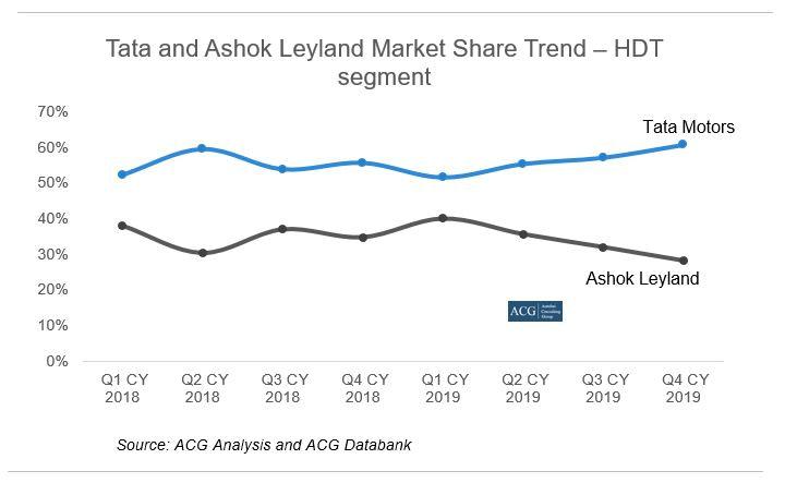 Tata and Ashok Leyland Market Share Trend – HDT segment