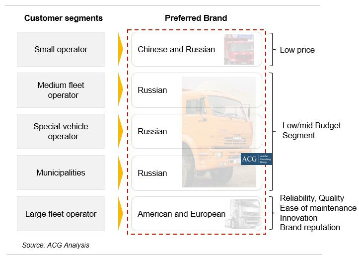 Russian truck segment and mapping with target customer segment