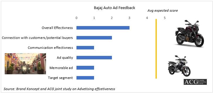 Bajaj Auto Ad feedback by Brand Koncept