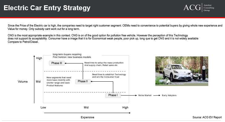 Indian-Electric-Car-Strategy-Report