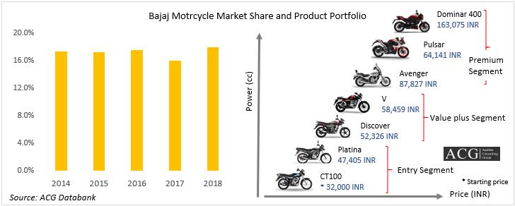 Bajaj Motorcycle Market Share and Product Portfolio