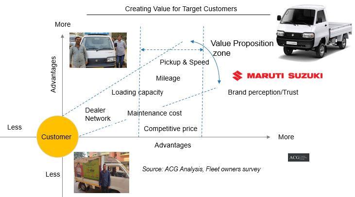 Maruti Suzuki Super carry Product strategy