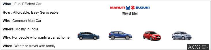 Maruti Suzuki Brand Online statement