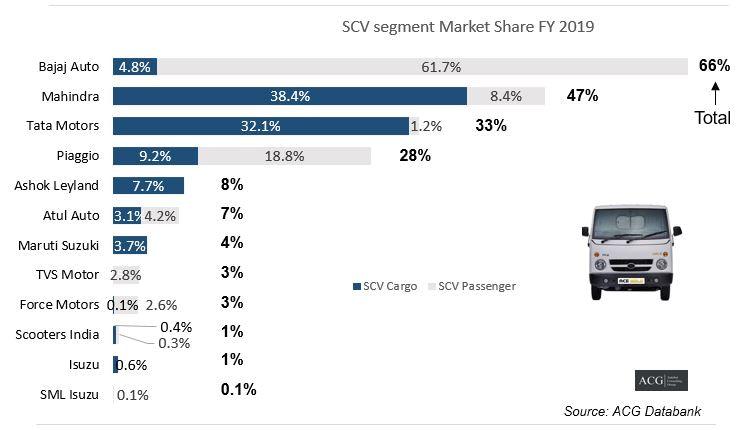 SCV segment Share FY 2019