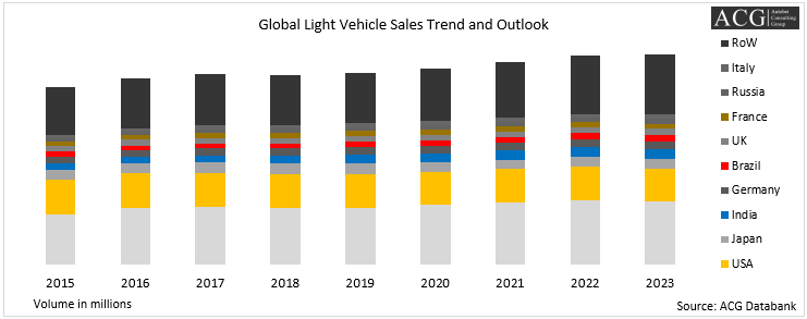 Global Light Vehicle Sales Trend and Outlook