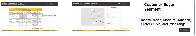Car Customer segment Analysis