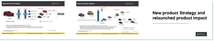New car and SUV model launches product strategy and impact analysis