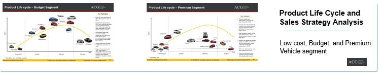 Indian Car Product Life cycle and Sales Strategy Analysis