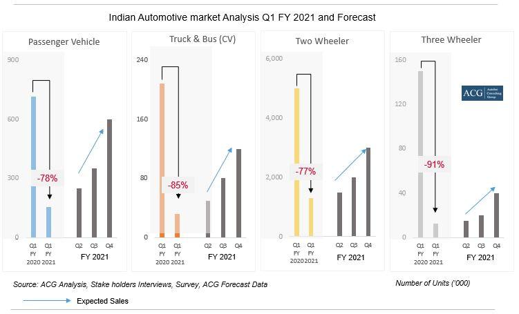 Indian Automotive Quarter wise Sales Forecast FY 2021