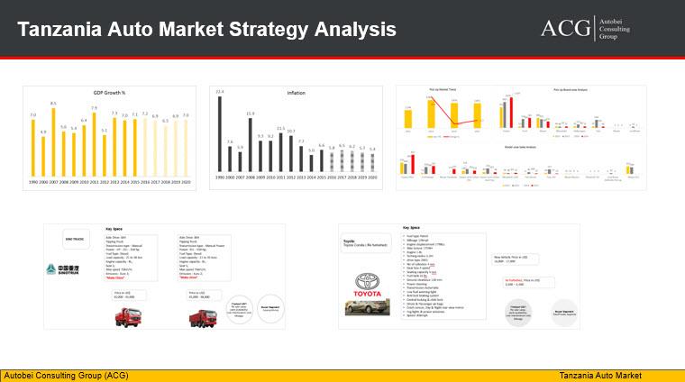 Tanzania Auto Market Strategy Analysis and Forecast