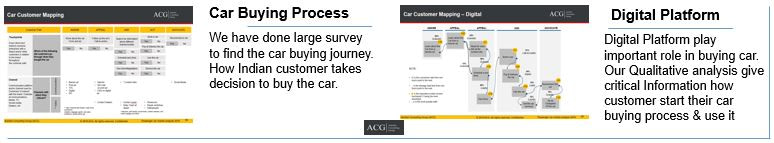 Indian Car customer buying process