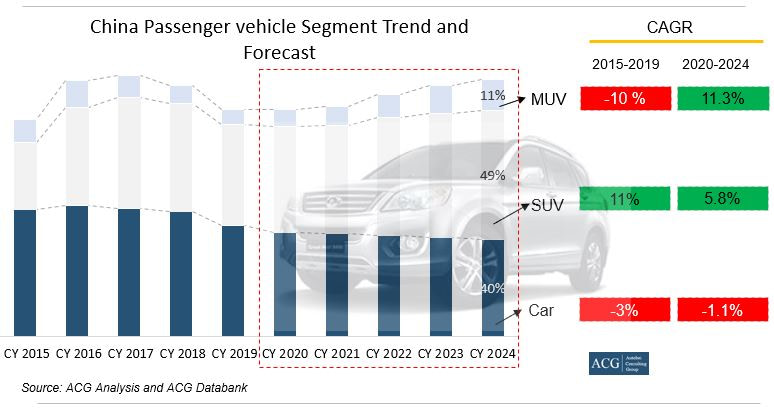 China Car, SUV, MUV segment trend and Forecast
