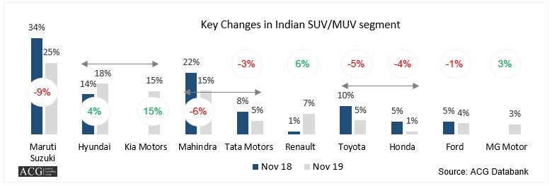 Indian SUV and MUV Market Analysis Nov 2019