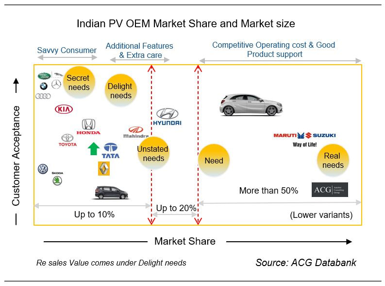 Indian Passenger Vehicle Market Share Analysis
