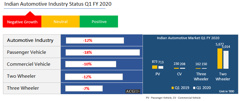 Indian Automotive Market Analysis Q1 FY 2020