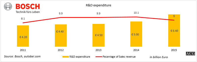 Bosch R and D expenditure 2015