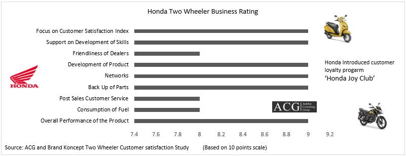 Honda Two Wheeler Business Rating
