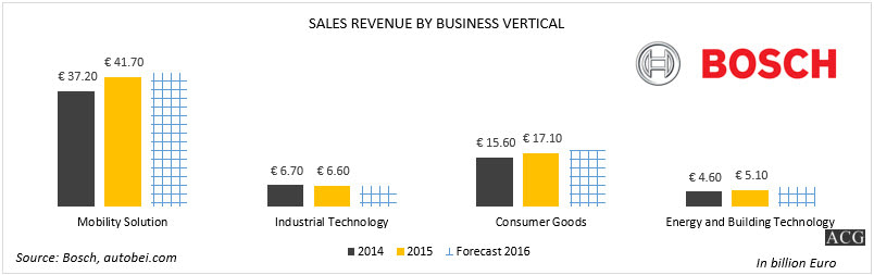 Bosch Revenue Forecast
