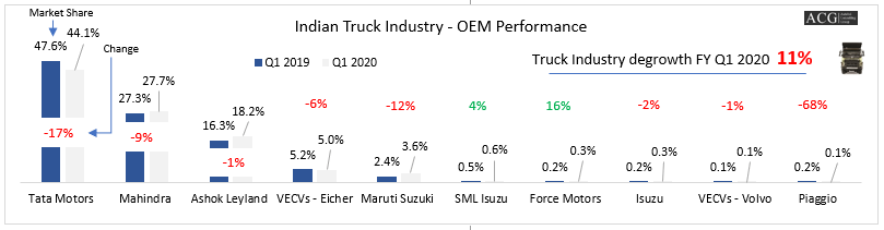 Indian Truck Market Analysis Q1 FY 2020